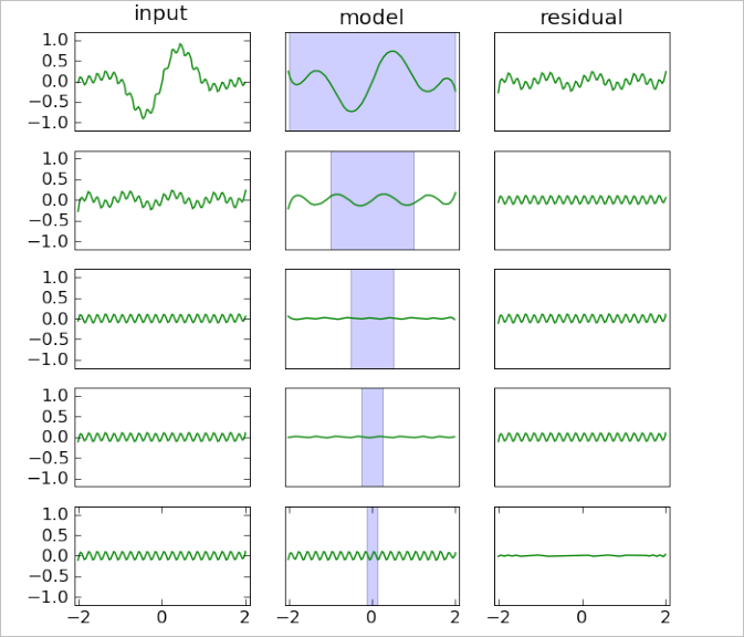 Fast RBF interpolation/fitting - ALGLIB, C++ and C# library